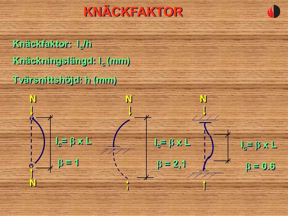 KNÄCKFAKTOR Knäckfaktor: lc/h Knäckningslängd: lc (mm)