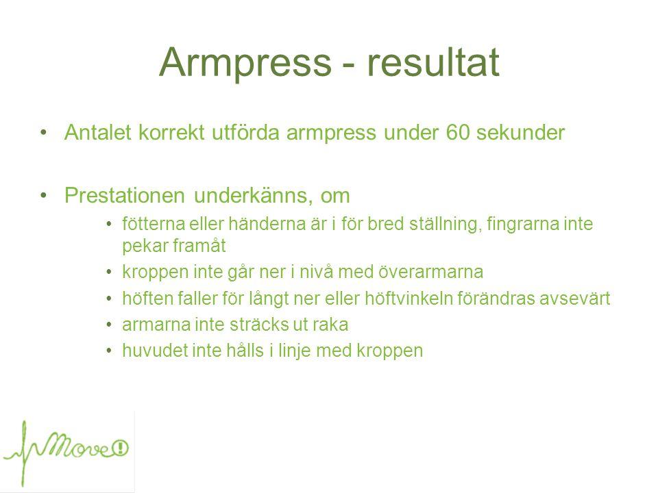 Armpress - resultat Antalet korrekt utförda armpress under 60 sekunder