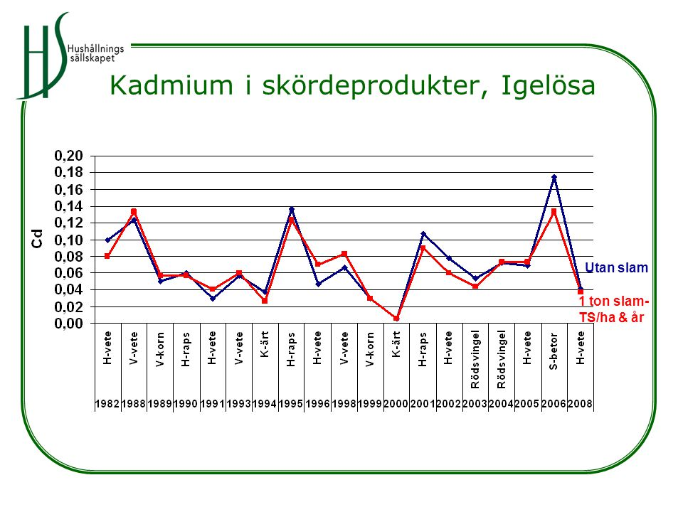 Kadmium i skördeprodukter, Igelösa