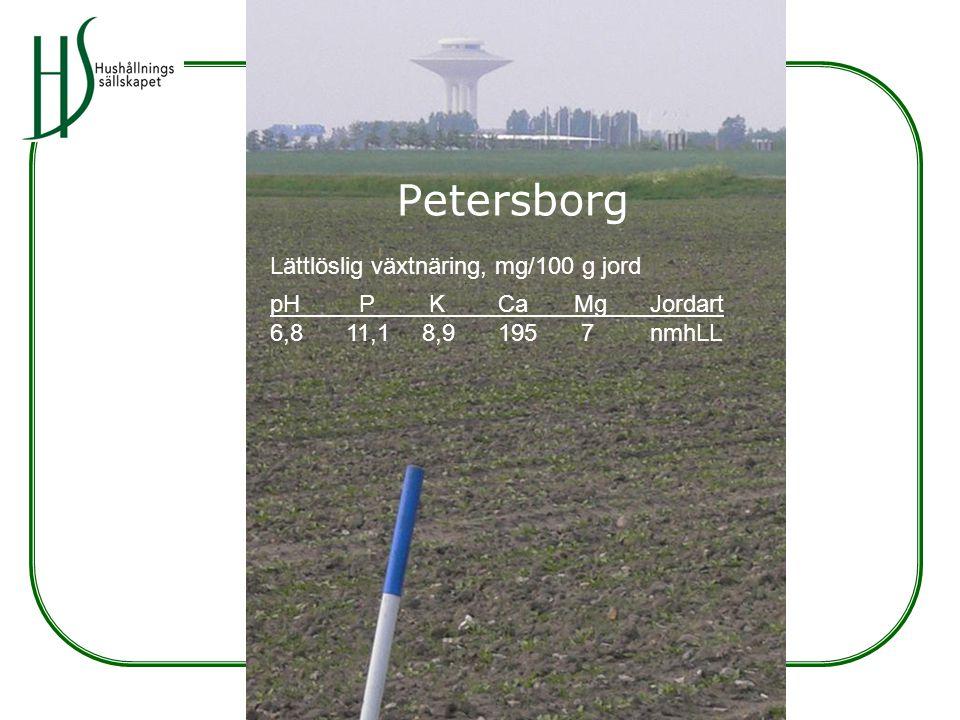 Petersborg Lättlöslig växtnäring, mg/100 g jord pH P K Ca Mg Jordart