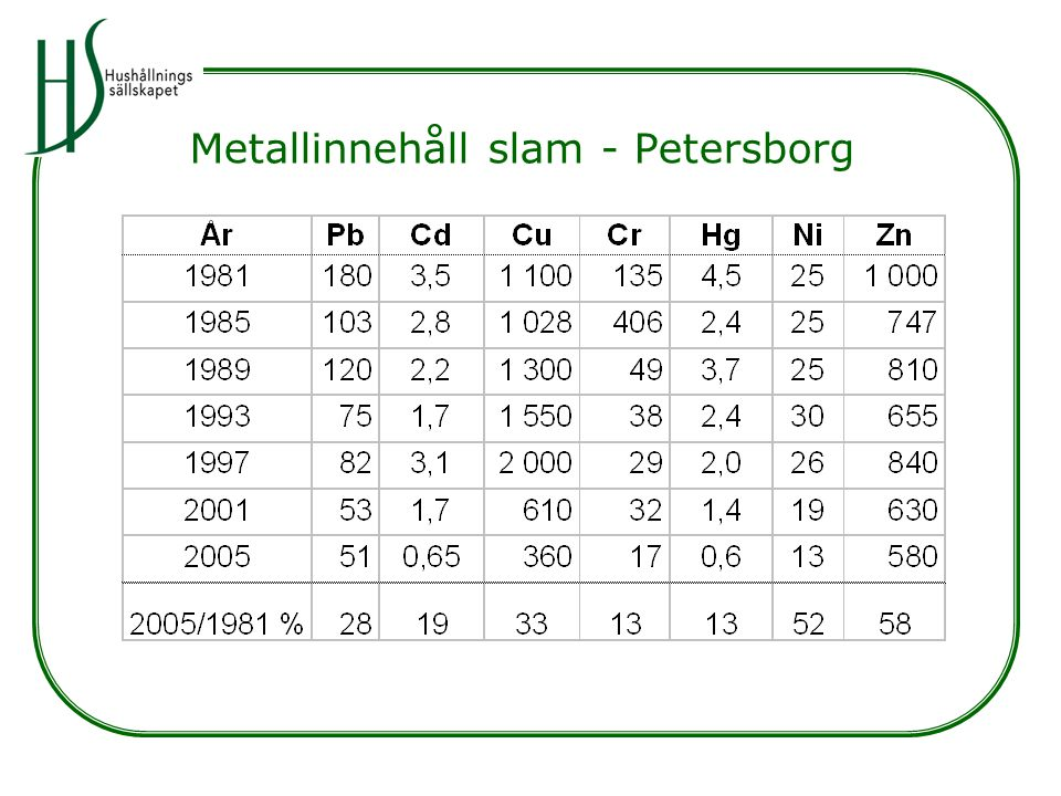 Metallinnehåll slam - Petersborg
