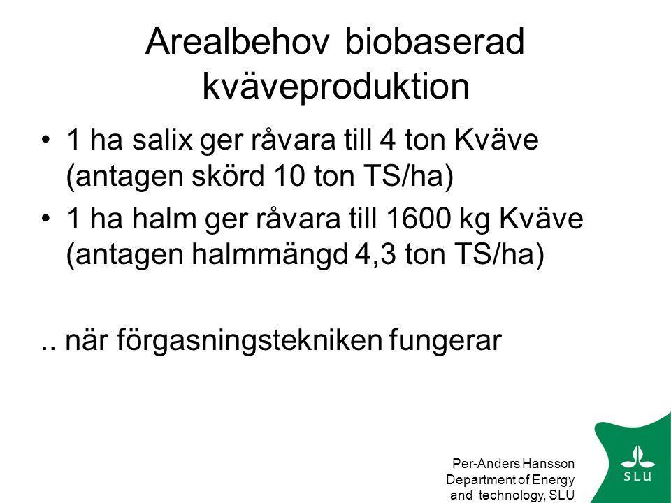Arealbehov biobaserad kväveproduktion