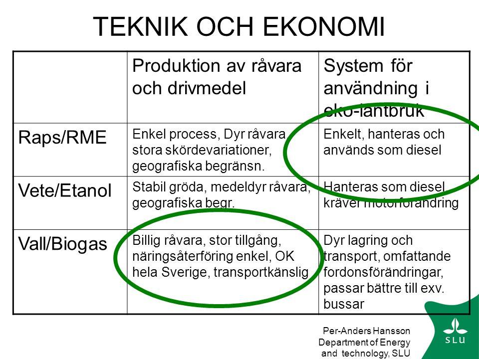 TEKNIK OCH EKONOMI Produktion av råvara och drivmedel