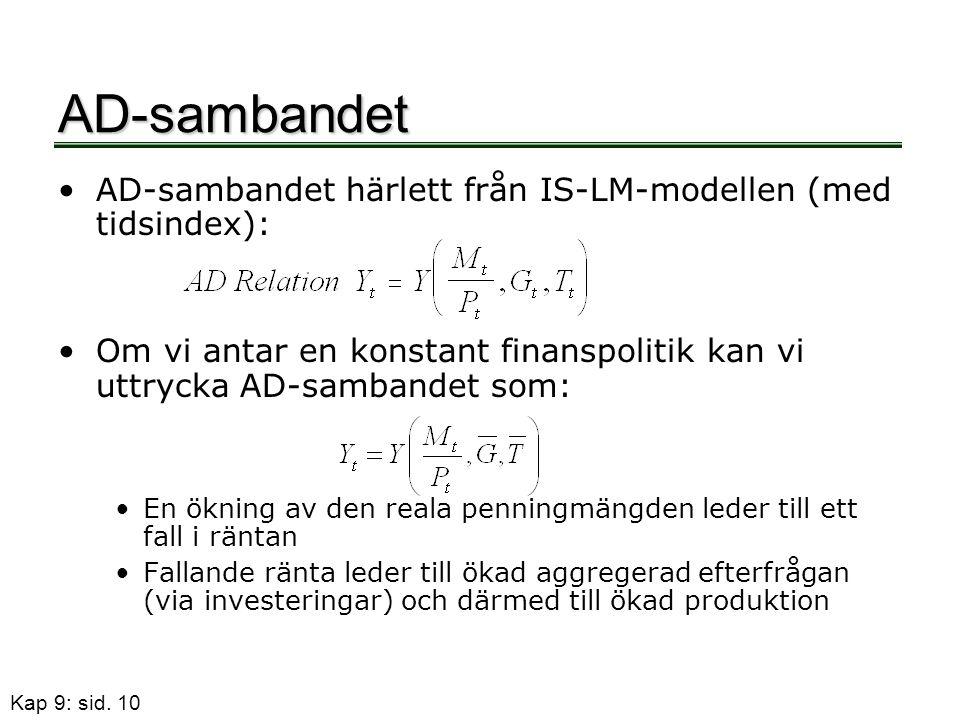 AD-sambandet AD-sambandet härlett från IS-LM-modellen (med tidsindex):