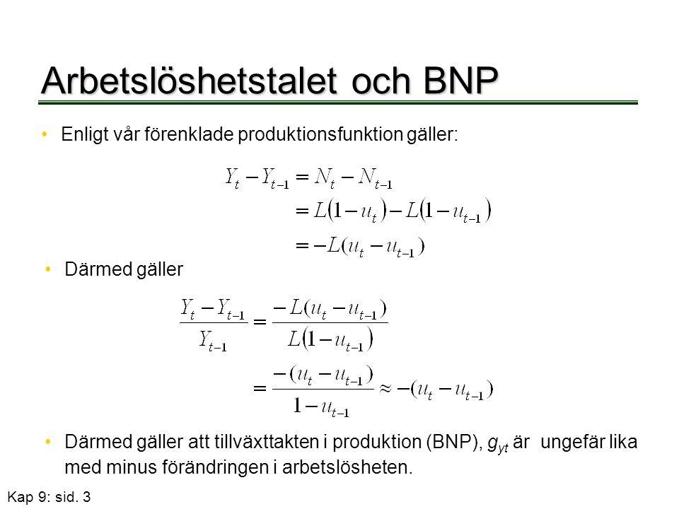 Arbetslöshetstalet och BNP