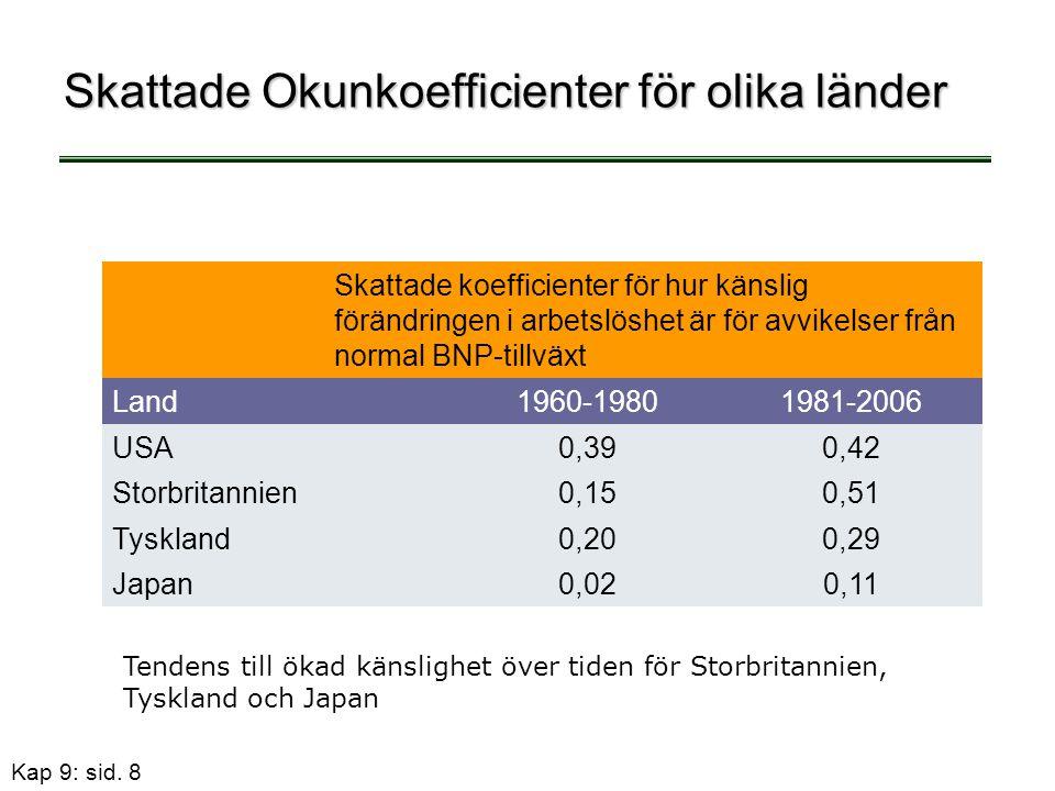 Skattade Okunkoefficienter för olika länder