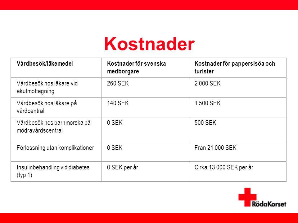 Kostnader Vårdbesök/läkemedel Kostnader för svenska medborgare