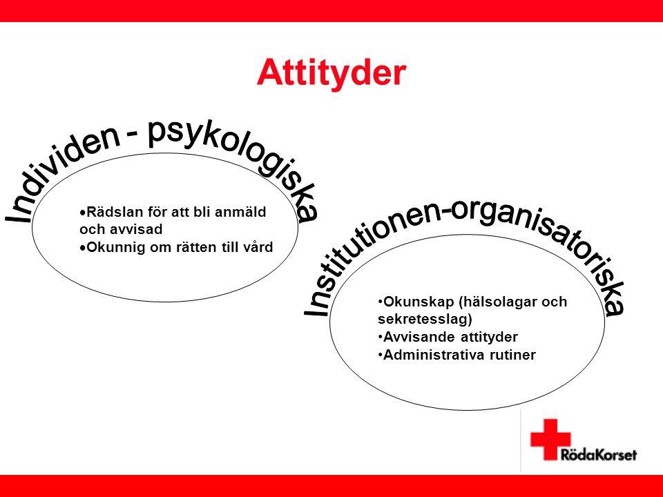 Attityder Individen - psykologiska Institutionen-organisatoriska