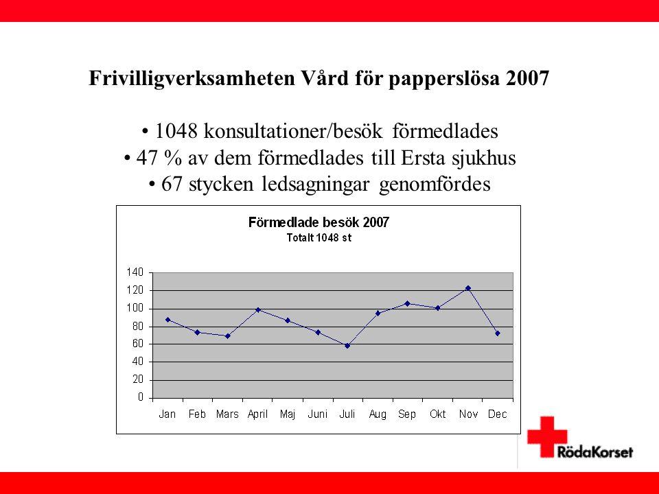 Frivilligverksamheten Vård för papperslösa 2007