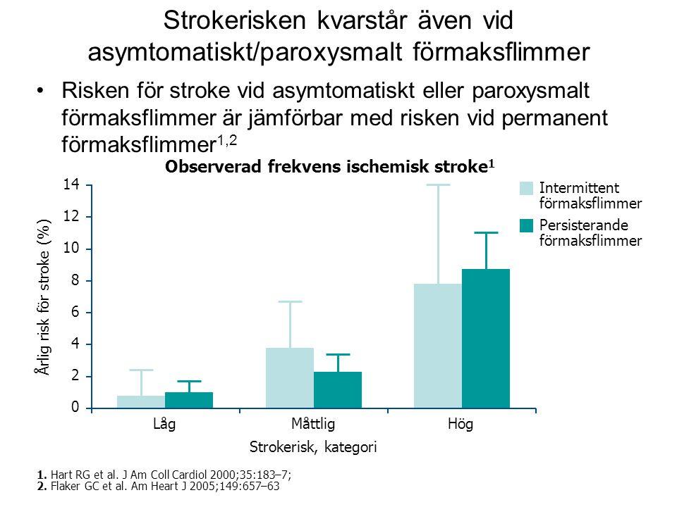 Årlig risk för stroke (%)
