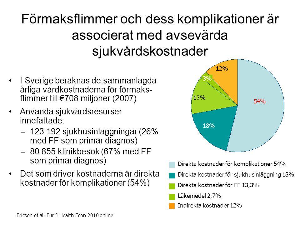 3 Förmaksflimmer och dess komplikationer är associerat med avsevärda sjukvårdskostnader. 23%