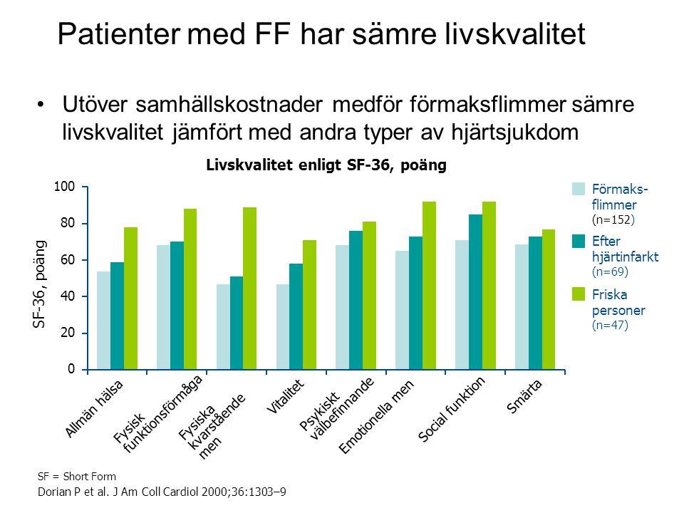 Patienter med FF har sämre livskvalitet