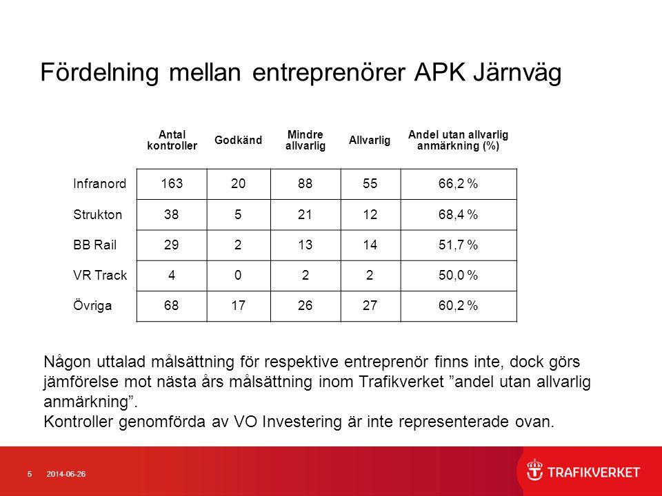 Fördelning mellan entreprenörer APK Järnväg