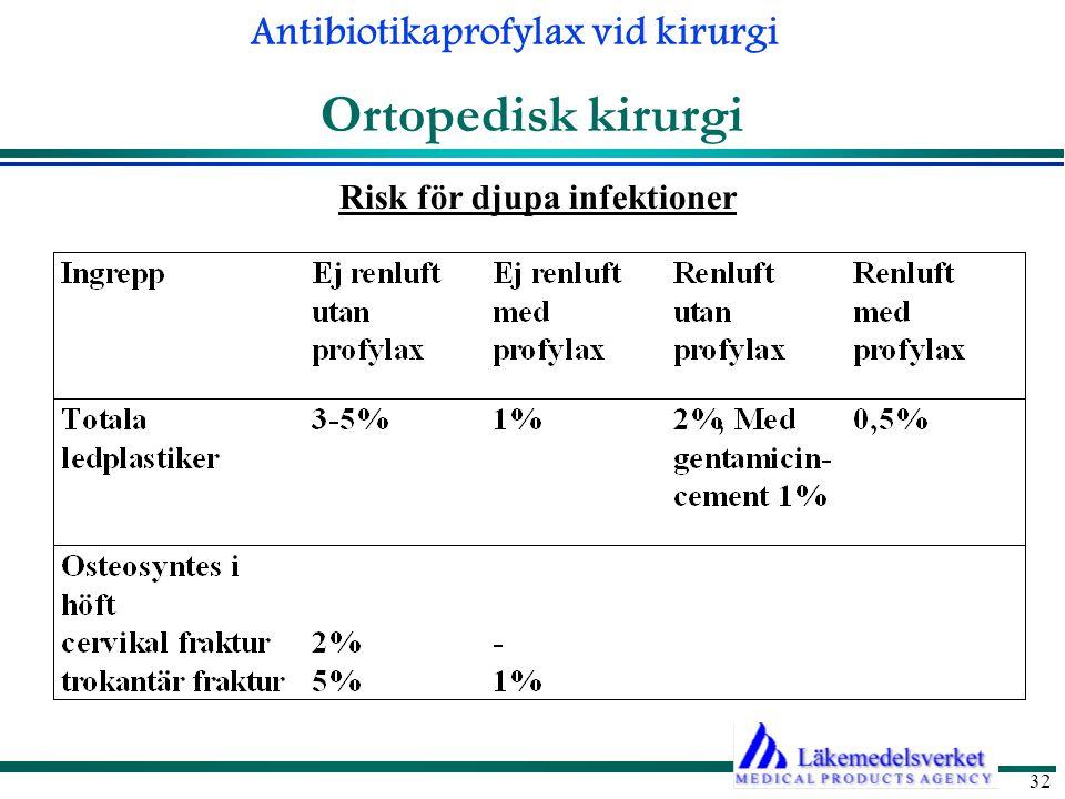Ortopedisk kirurgi Risk för djupa infektioner 31