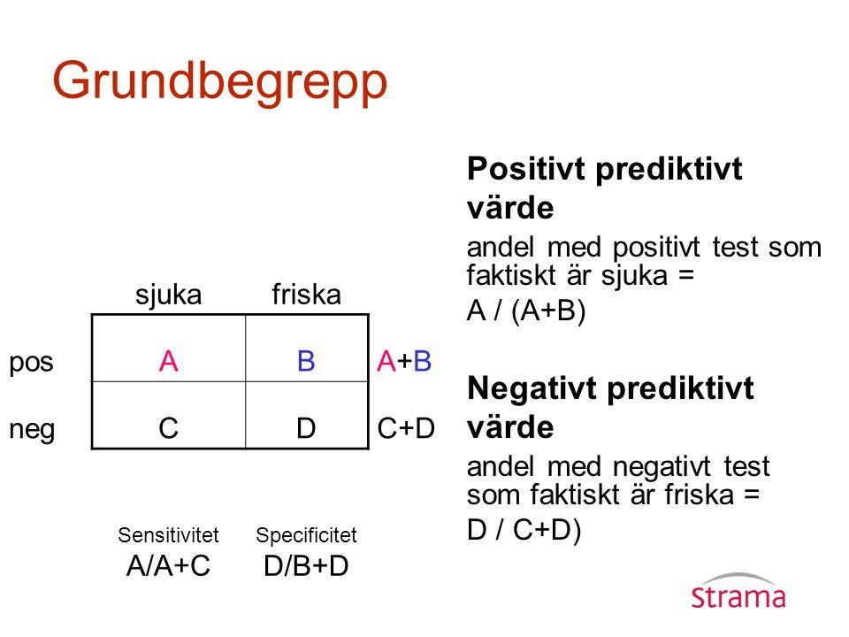 Grundbegrepp Positivt prediktivt värde Negativt prediktivt värde