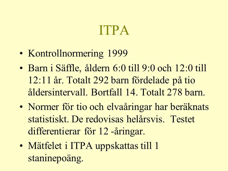 ITPA Kontrollnormering 1999