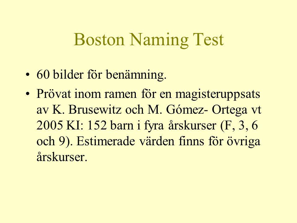 Boston Naming Test 60 bilder för benämning.