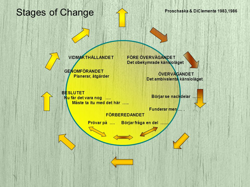 Stages of Change Proschaska & DiClemente 1983,1986