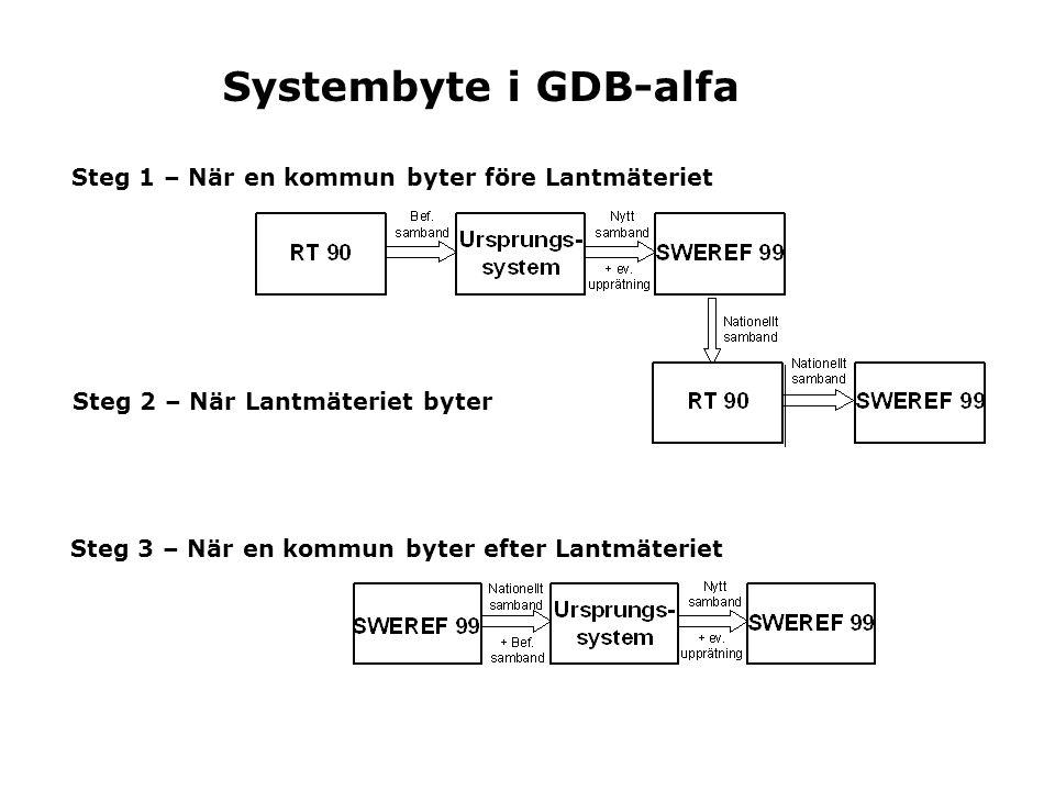 Systembyte i GDB-alfa Steg 1 – När en kommun byter före Lantmäteriet