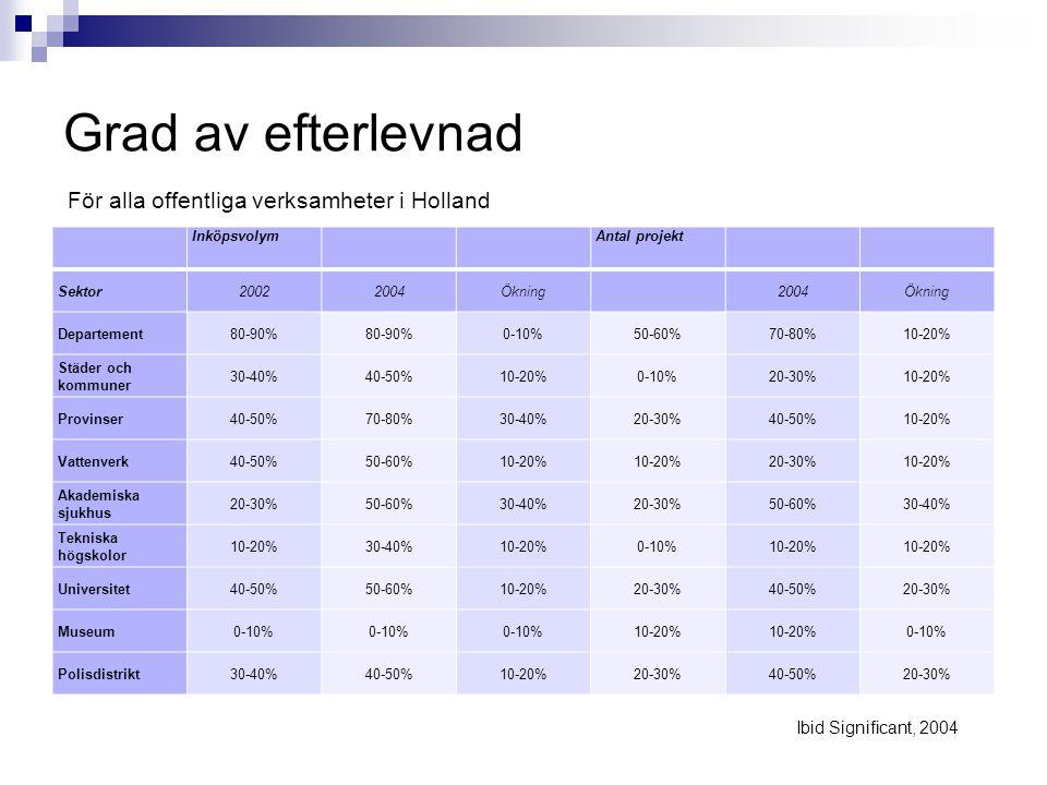 Grad av efterlevnad För alla offentliga verksamheter i Holland