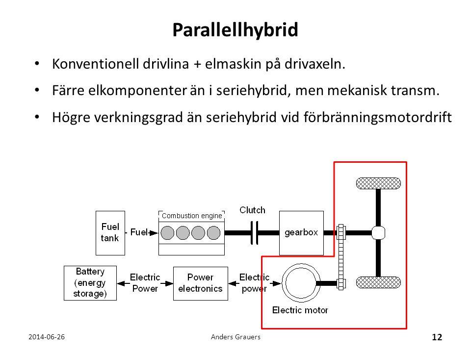 Parallellhybrid Konventionell drivlina + elmaskin på drivaxeln.