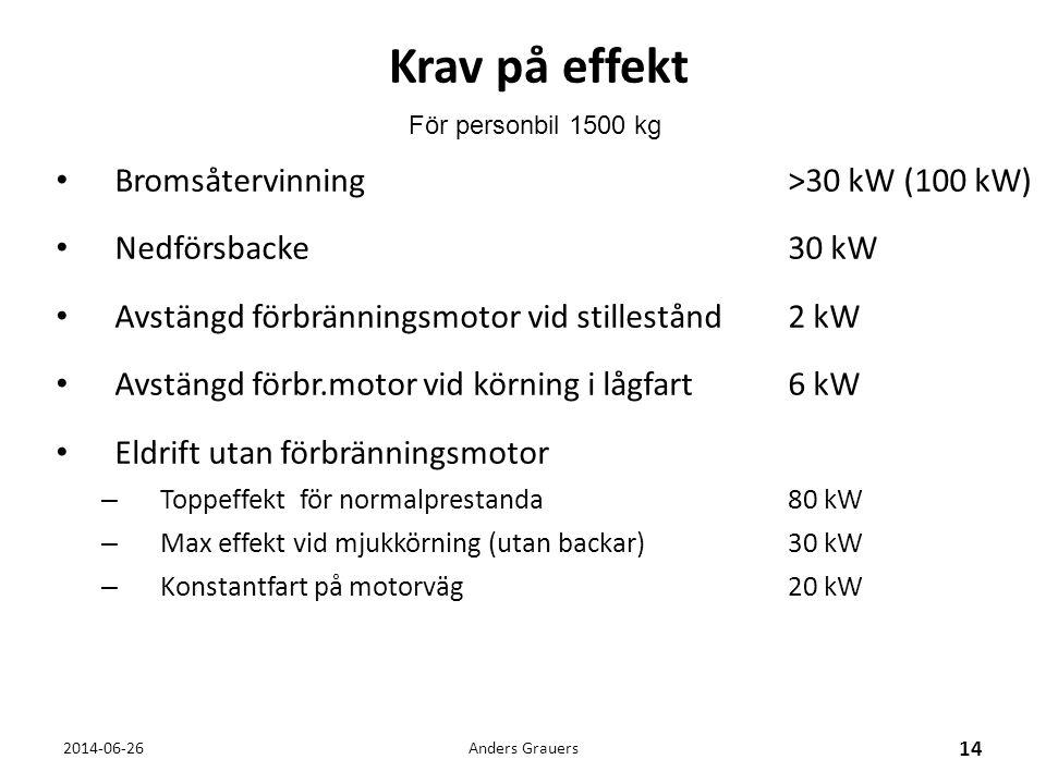Krav på effekt Bromsåtervinning >30 kW (100 kW) Nedförsbacke 30 kW