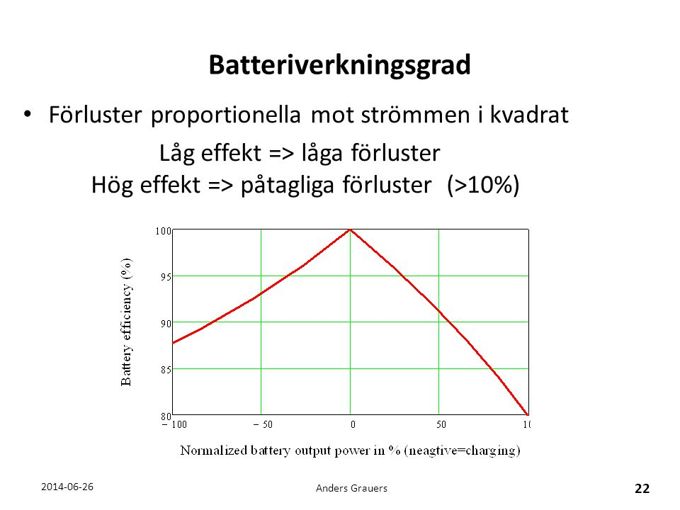 Batteriverkningsgrad