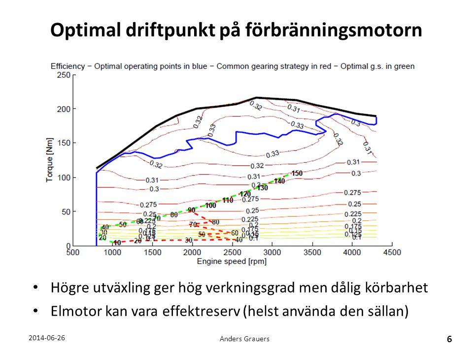 Optimal driftpunkt på förbränningsmotorn