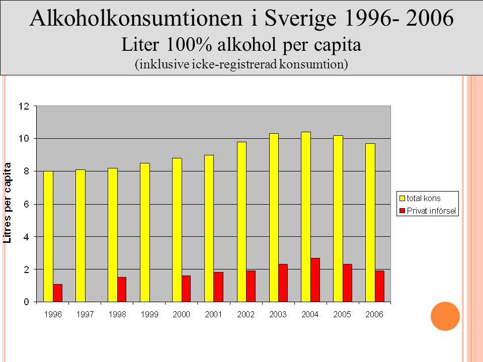 Alkoholkonsumtionen i Sverige 1996- 2006