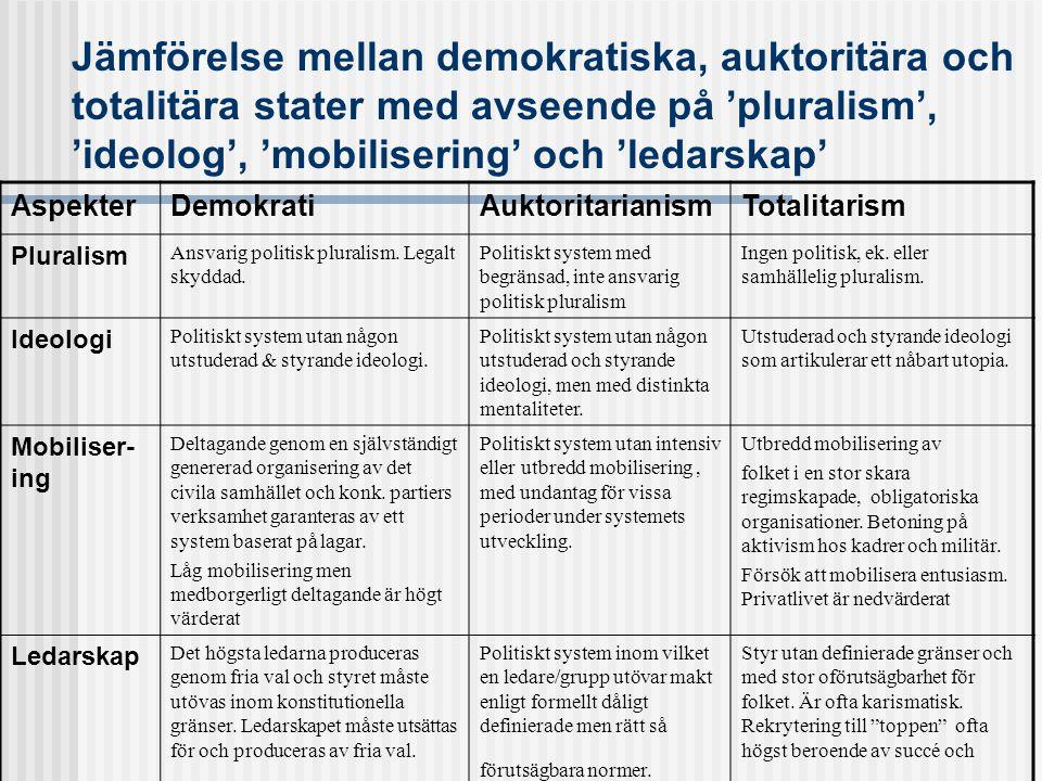Jämförelse mellan demokratiska, auktoritära och