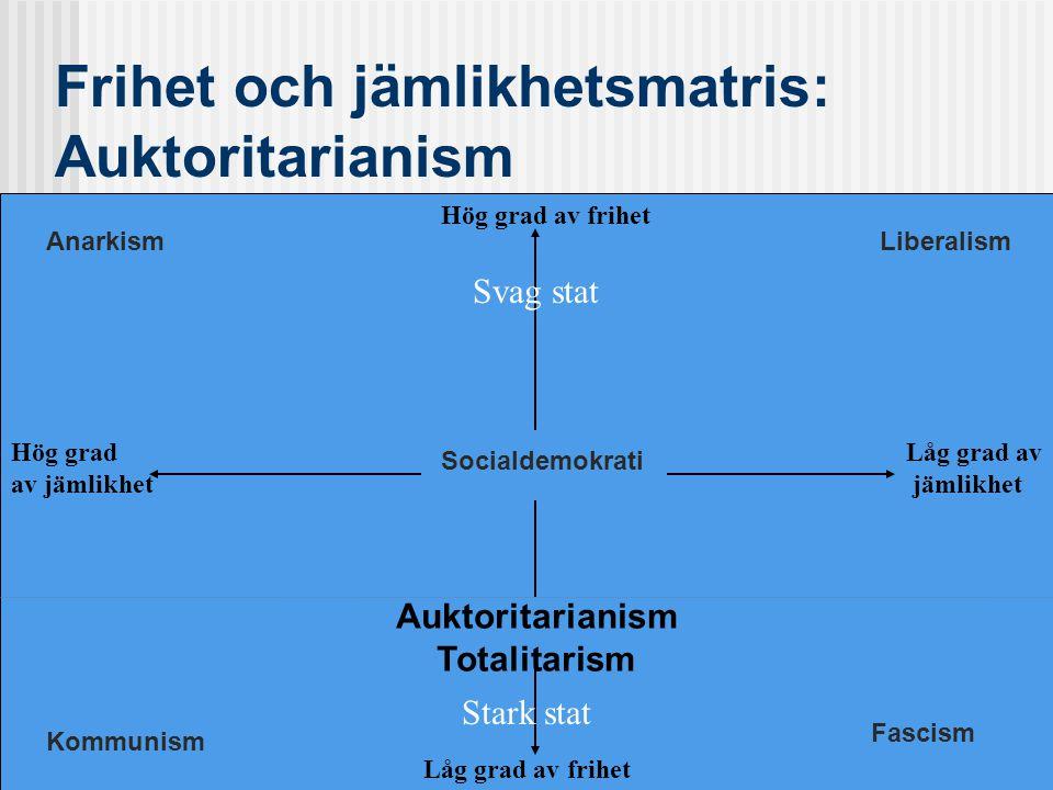 Frihet och jämlikhetsmatris: Auktoritarianism