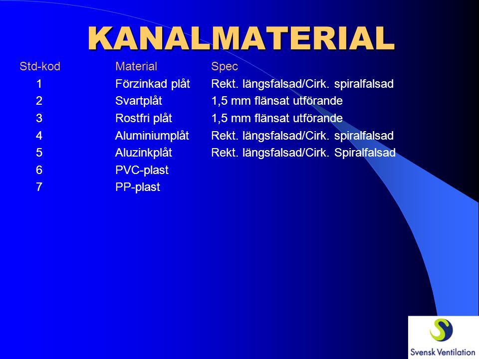 KANALMATERIAL Std-kod Material Spec