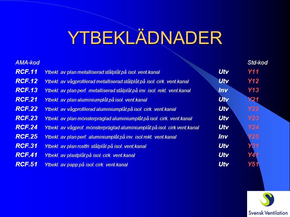 YTBEKLÄDNADER AMA-kod Std-kod RCF.11 Ytbekl. av plan metalliserad stålplåt på isol. vent.kanal Utv Y11.
