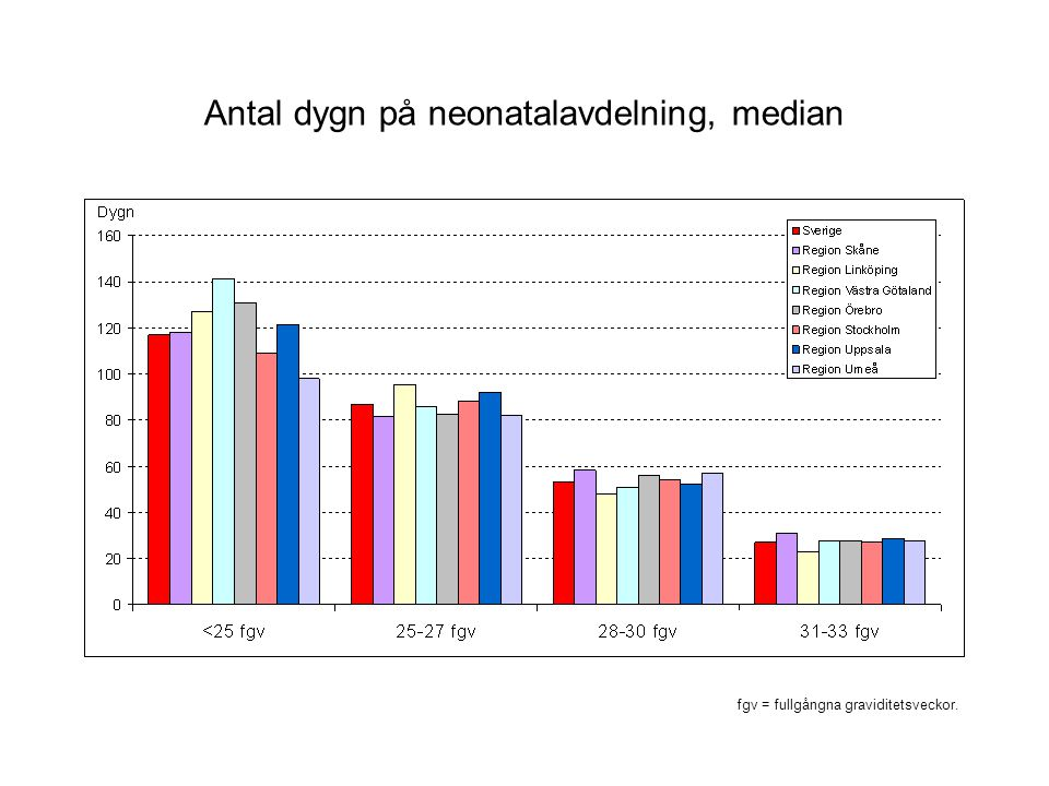 Antal dygn på neonatalavdelning, median