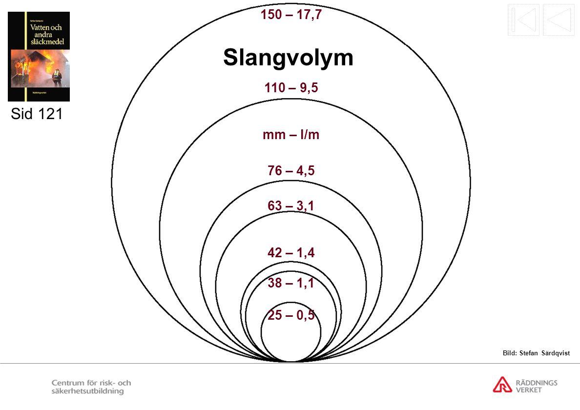 Slangvolym Sid 121 150 – 17,7 110 – 9,5 mm – l/m 76 – 4,5 63 – 3,1