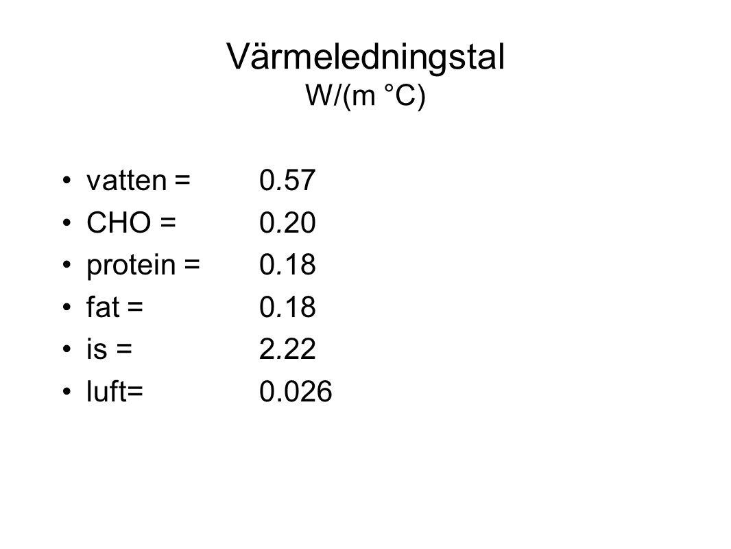 Värmeledningstal W/(m °C)