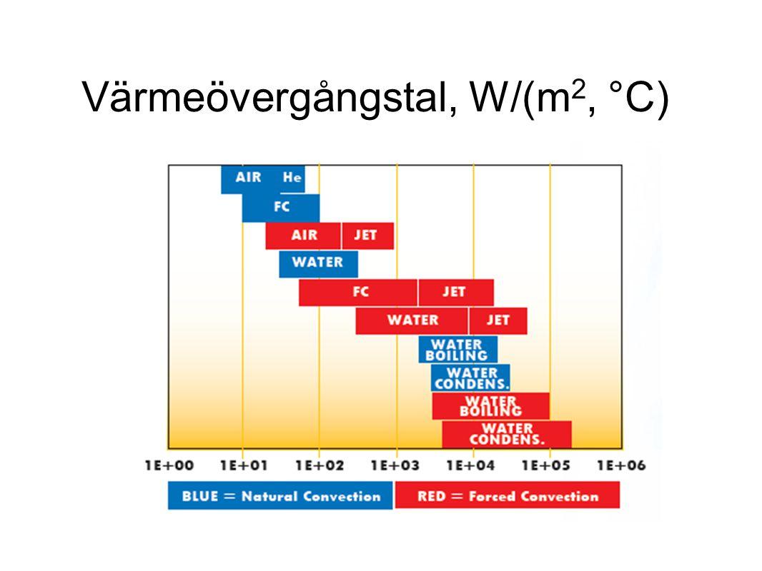 Värmeövergångstal, W/(m2, °C)