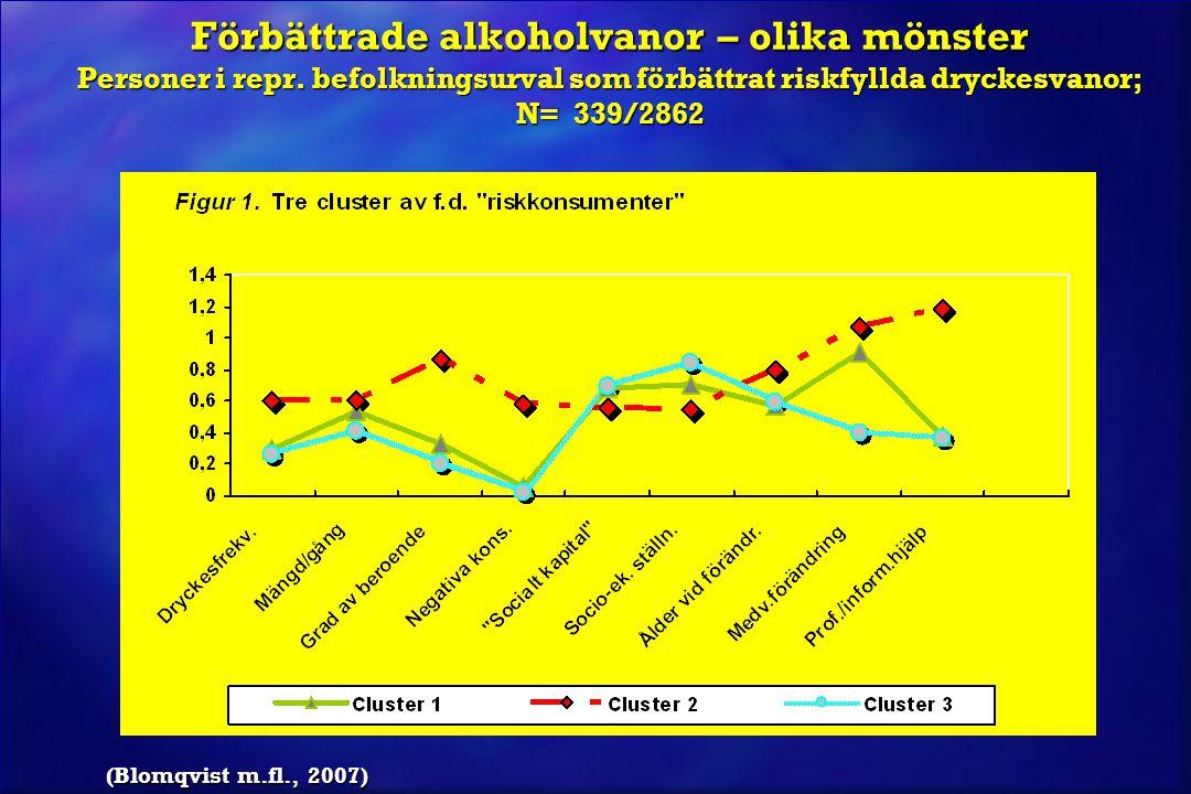 Förbättrade alkoholvanor – olika mönster Personer i repr
