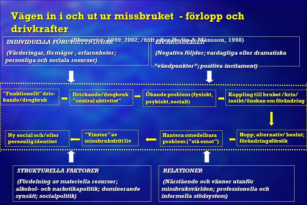 (Blomqvist, 1999; 2002; /fritt efter Hedin & Månsson, 1998)