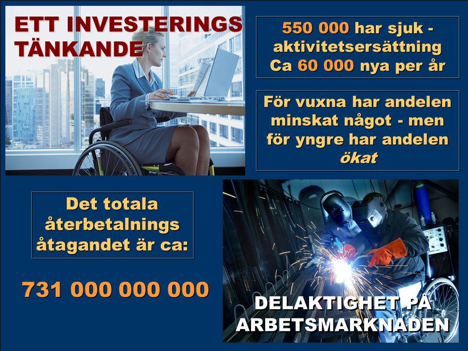 ETT INVESTERINGS TÄNKANDE 731 000 000 000