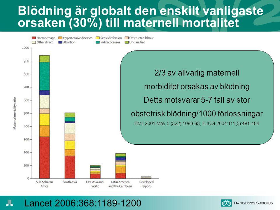Blödning är globalt den enskilt vanligaste orsaken (30%) till maternell mortalitet