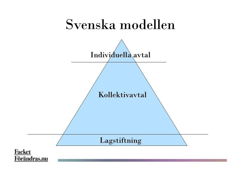 Svenska modellen Individuella avtal Kollektivavtal Lagstiftning