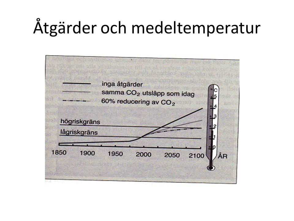 Åtgärder och medeltemperatur
