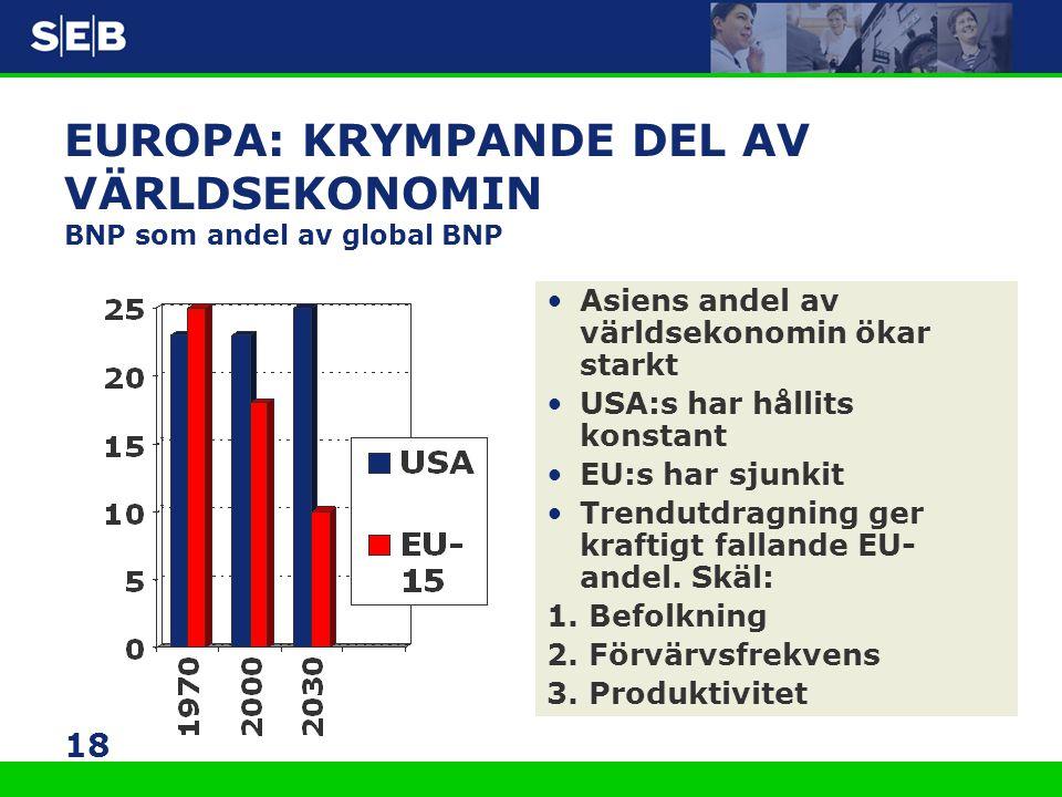 EUROPA: KRYMPANDE DEL AV VÄRLDSEKONOMIN BNP som andel av global BNP