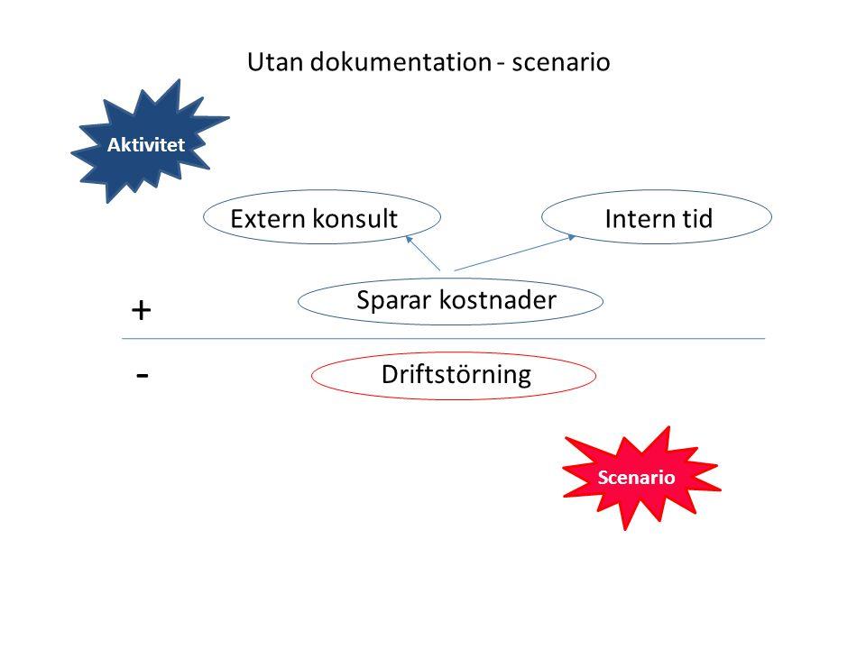 Utan dokumentation - scenario