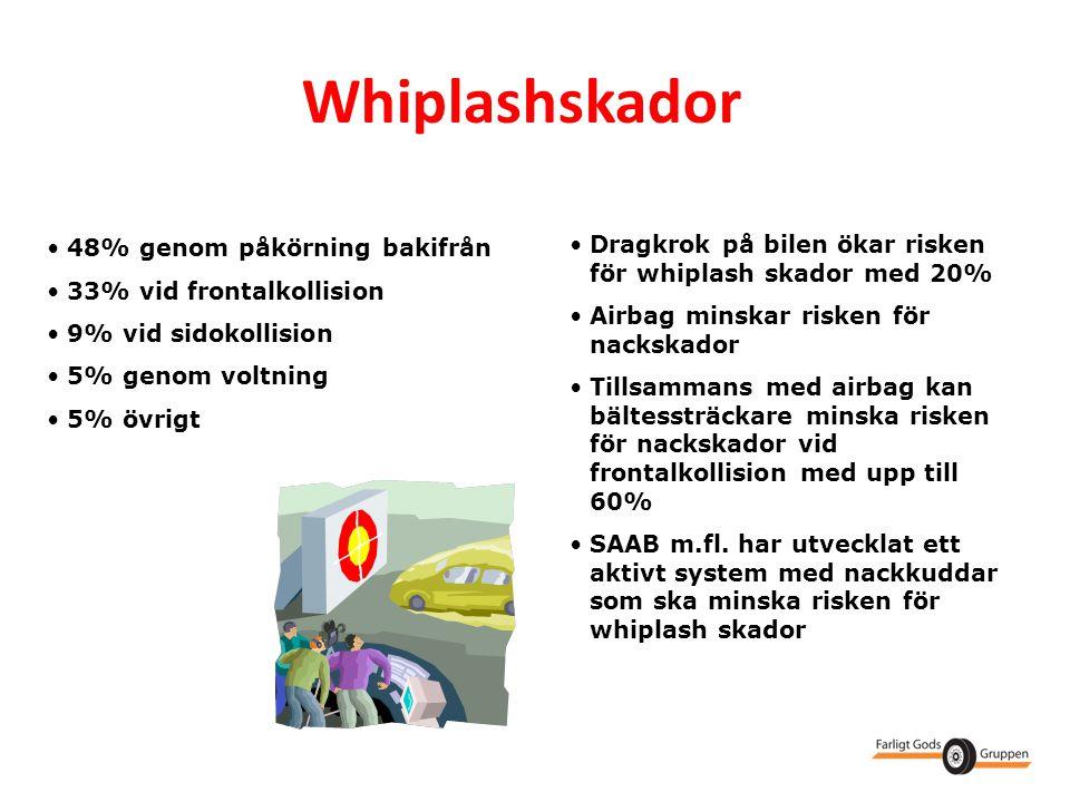 Whiplashskador 48% genom påkörning bakifrån. 33% vid frontalkollision. 9% vid sidokollision. 5% genom voltning.