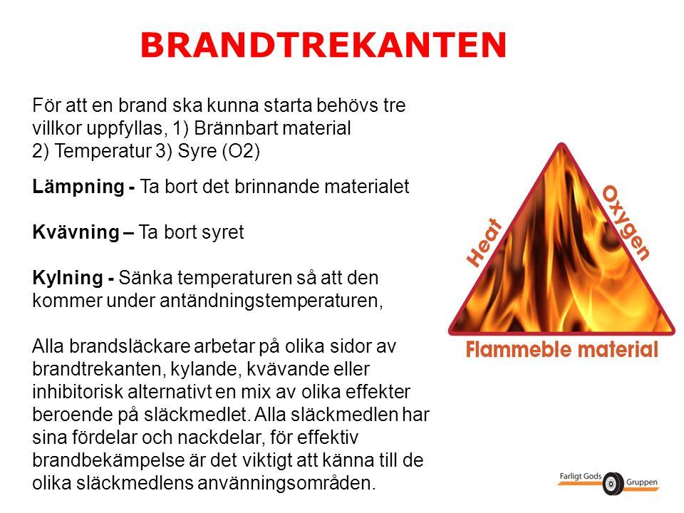 BRANDTREKANTEN För att en brand ska kunna starta behövs tre villkor uppfyllas, 1) Brännbart material.