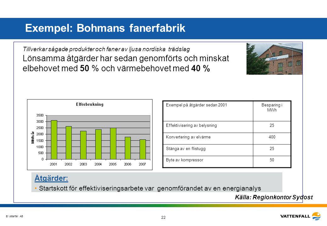 Exempel: Bohmans fanerfabrik