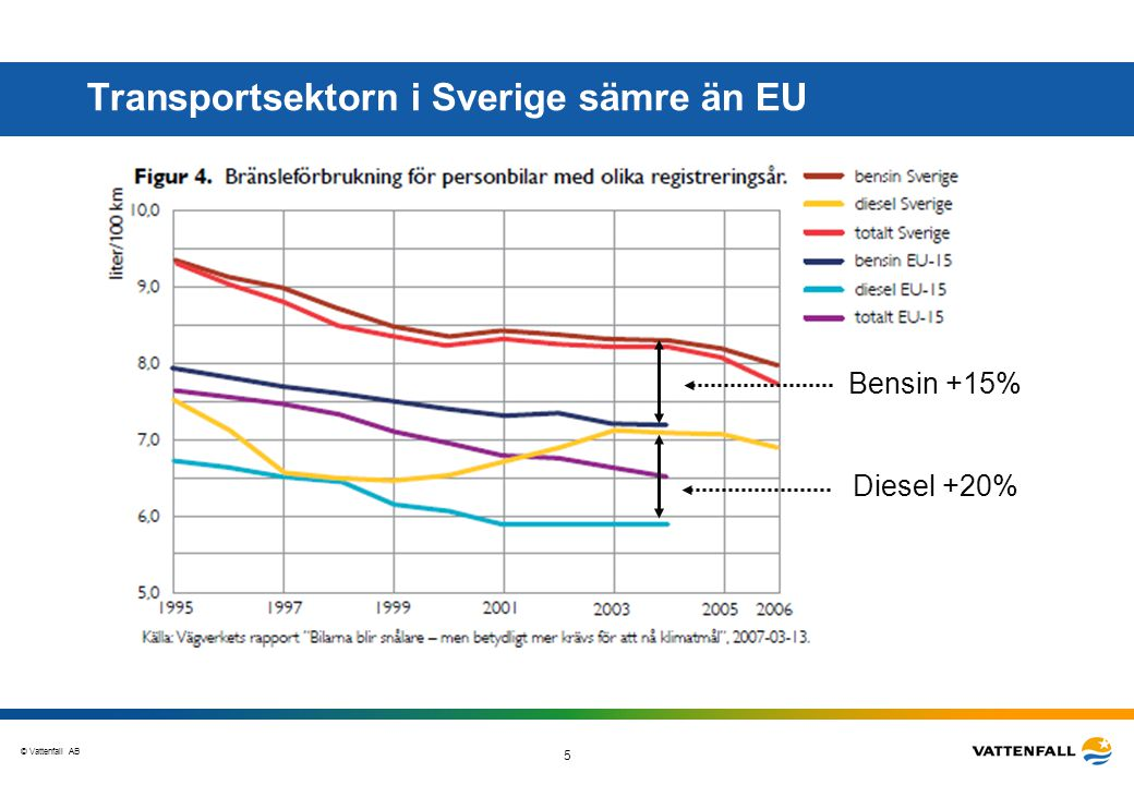 Transportsektorn i Sverige sämre än EU