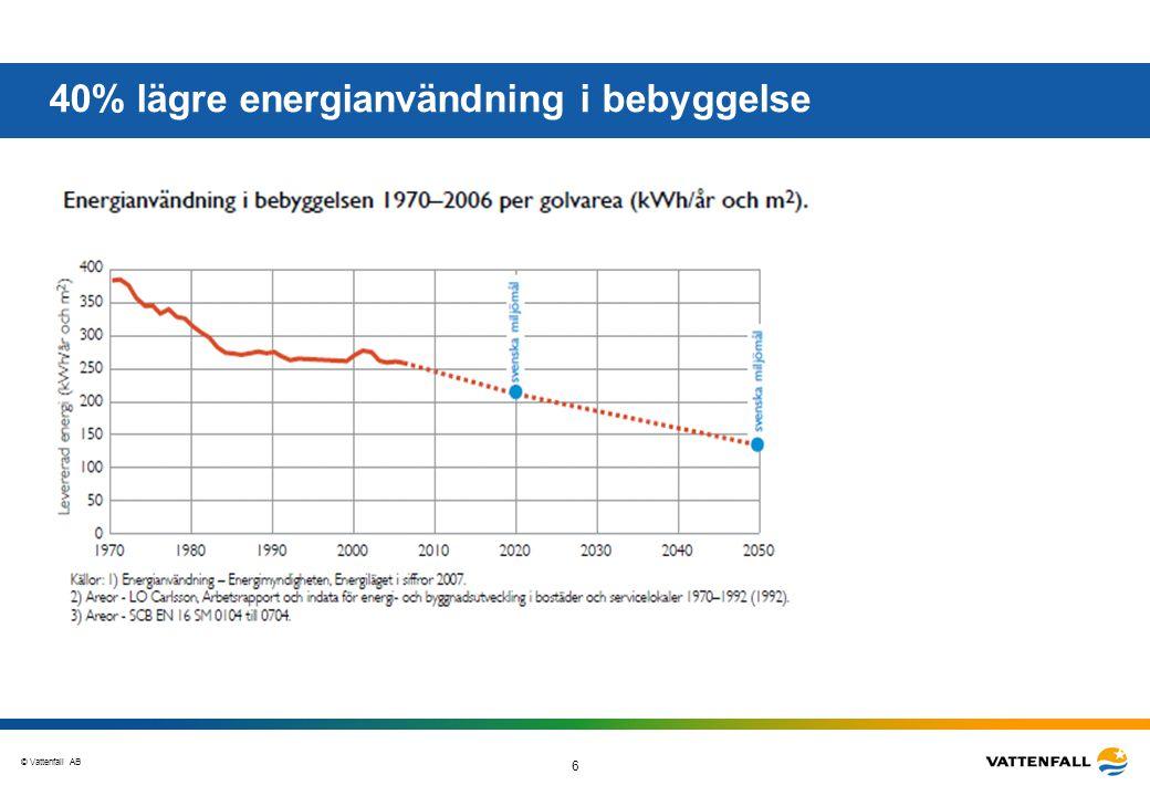 40% lägre energianvändning i bebyggelse